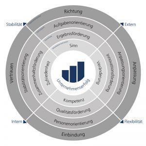 Aufbau des modularen Inventars zur Organisationsdiagnose modul-or
