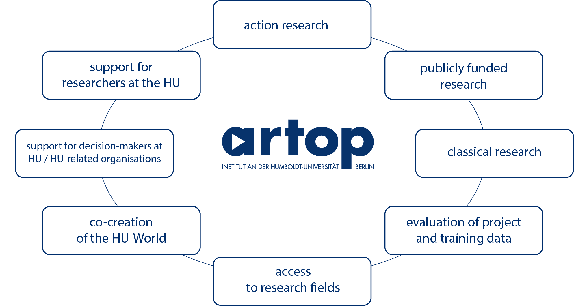 artop research: eight approaches